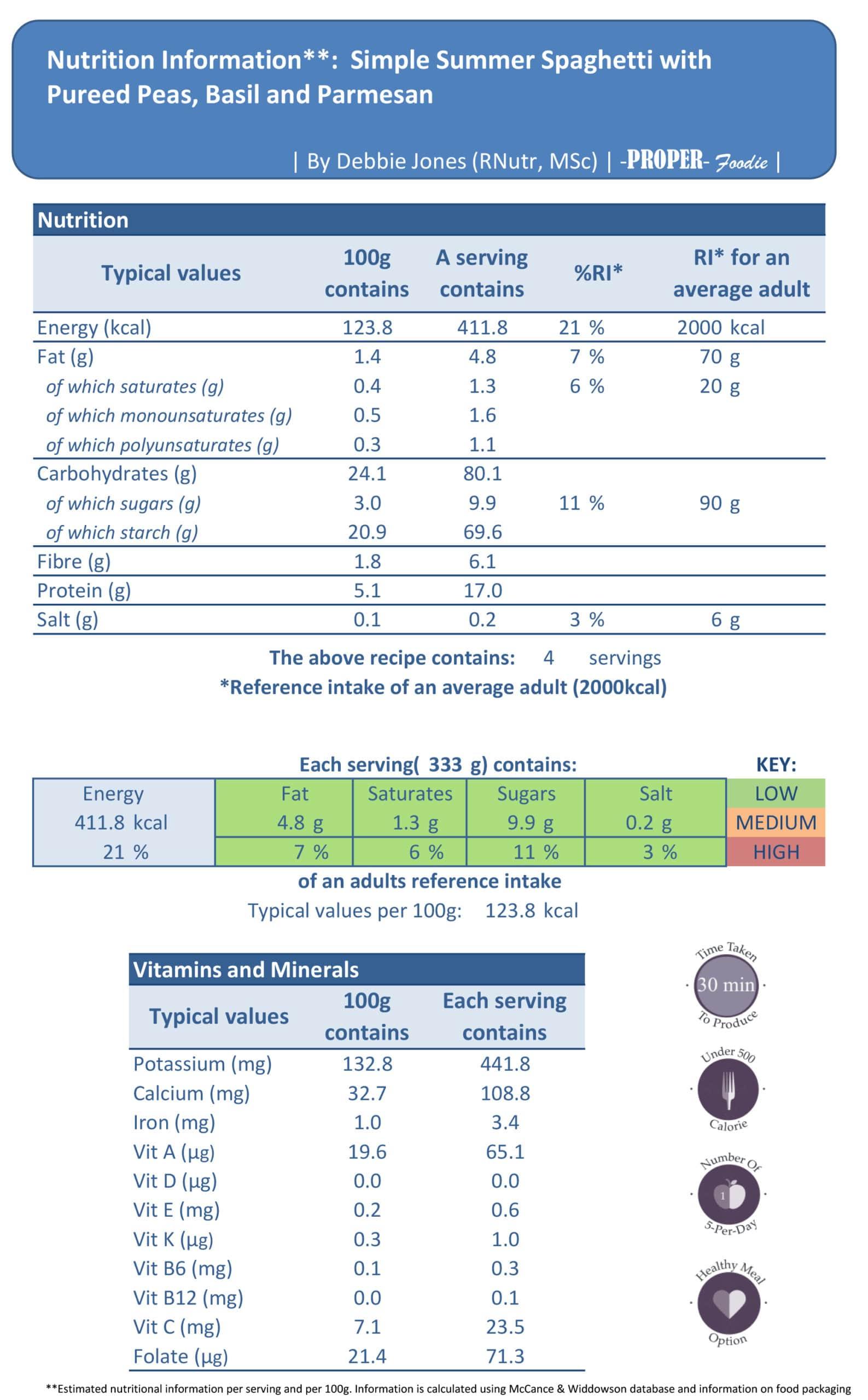 nutritional info pea pasta