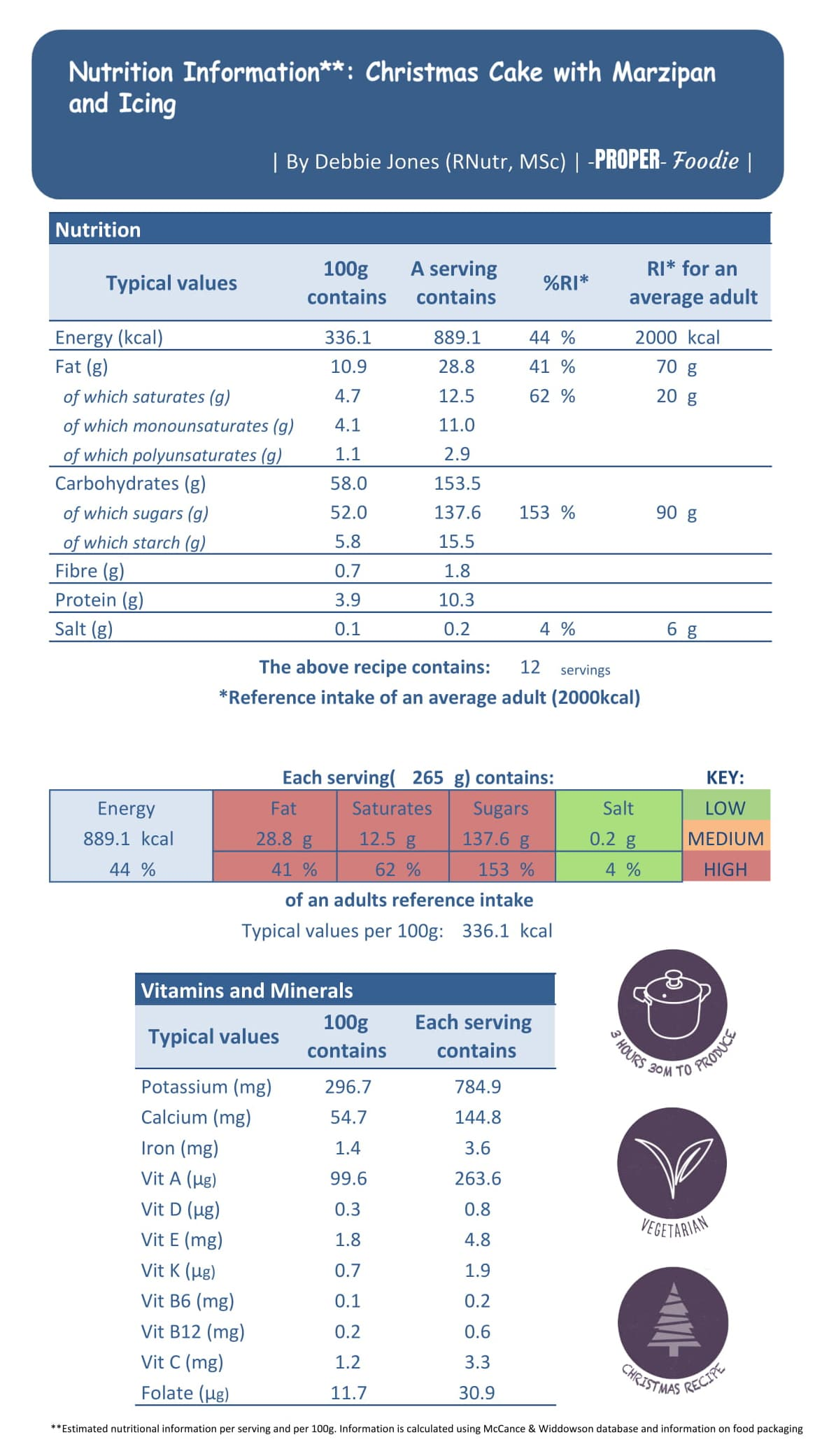 Nutritional info christmas cake