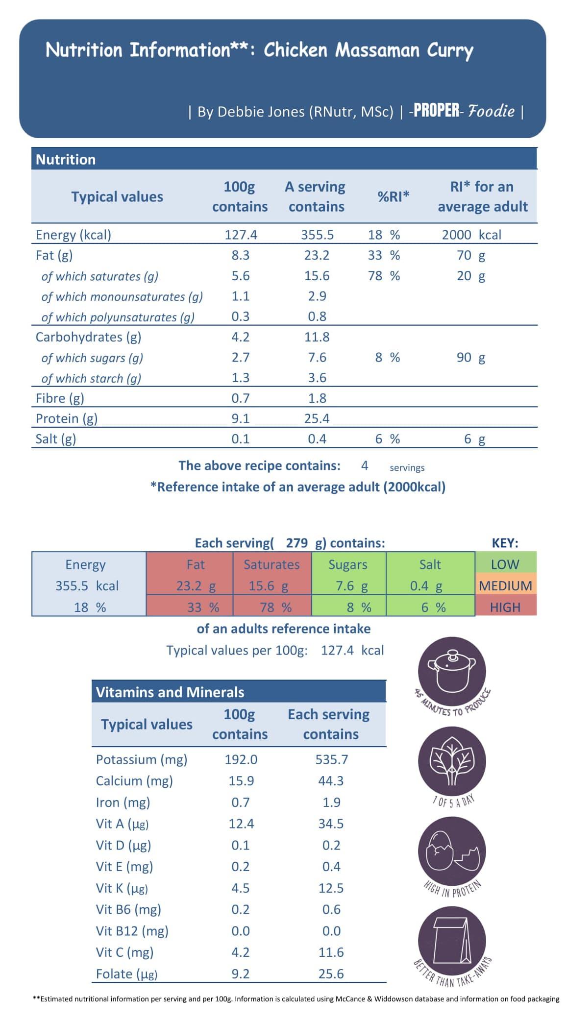 Nutritional info Massaman Curry