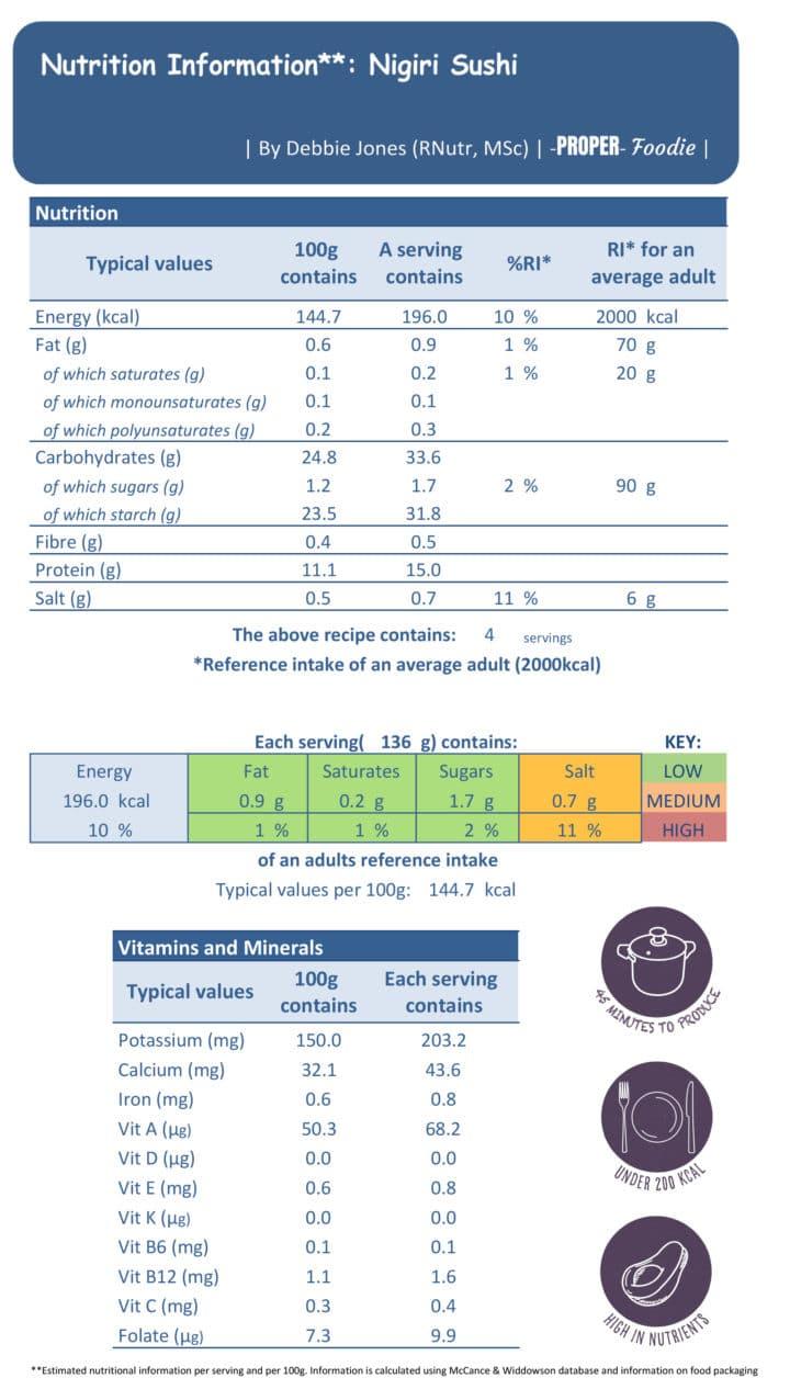 Nigiri sushi nutritional info