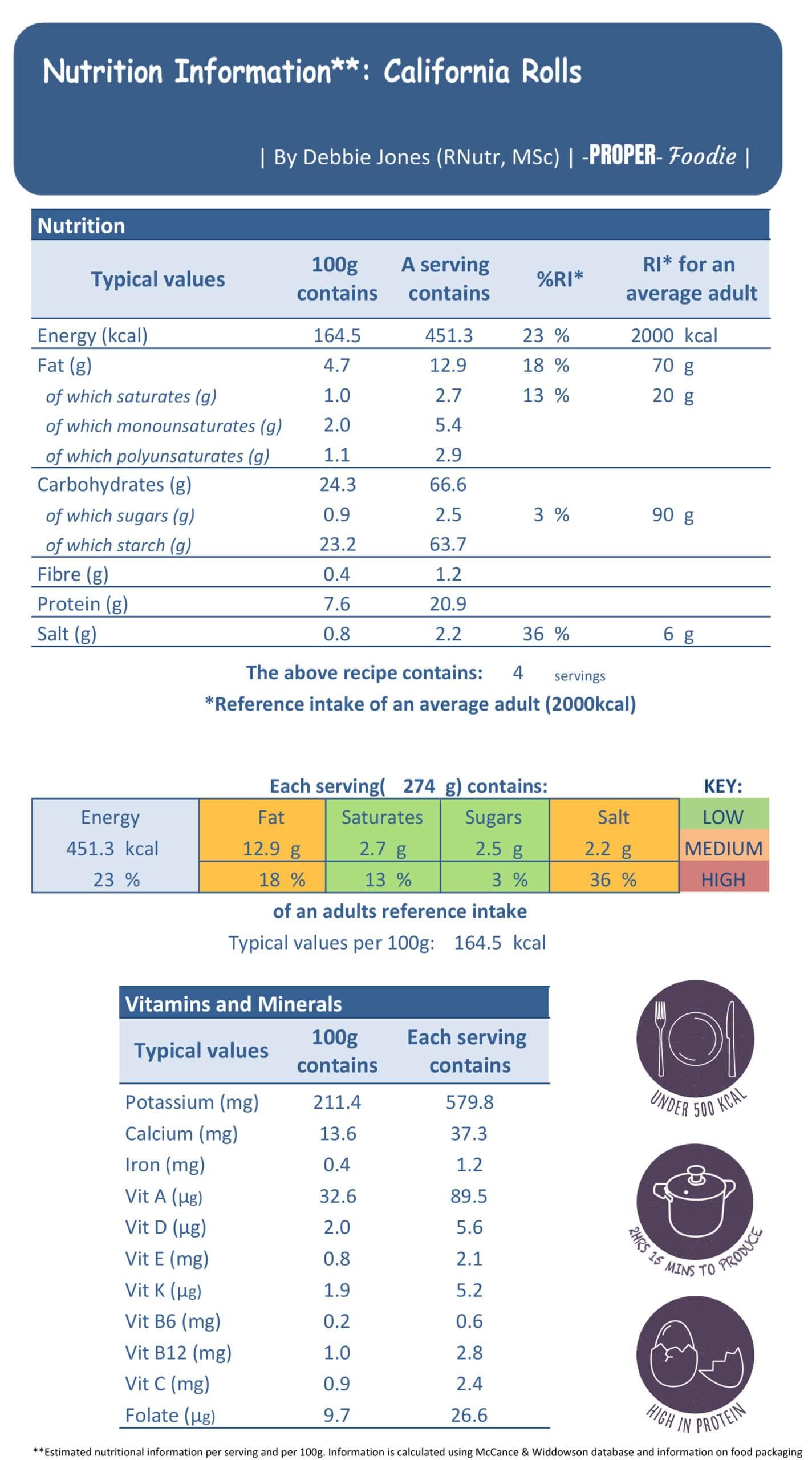 california rolls nutritional info