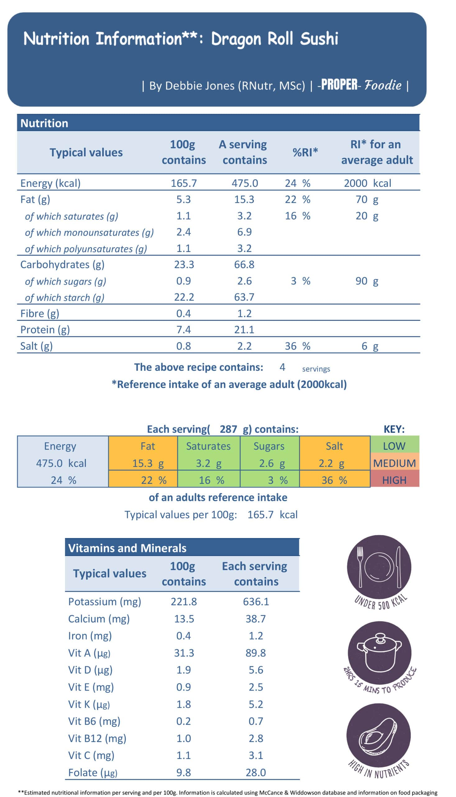 dragon roll nutritional info