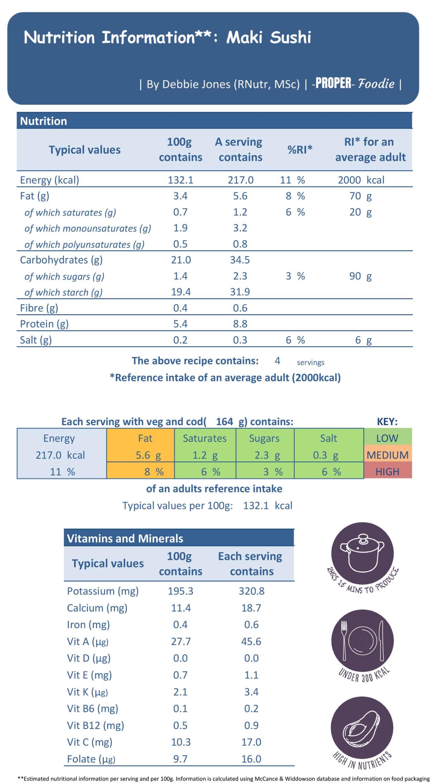maki rolls nutritional info