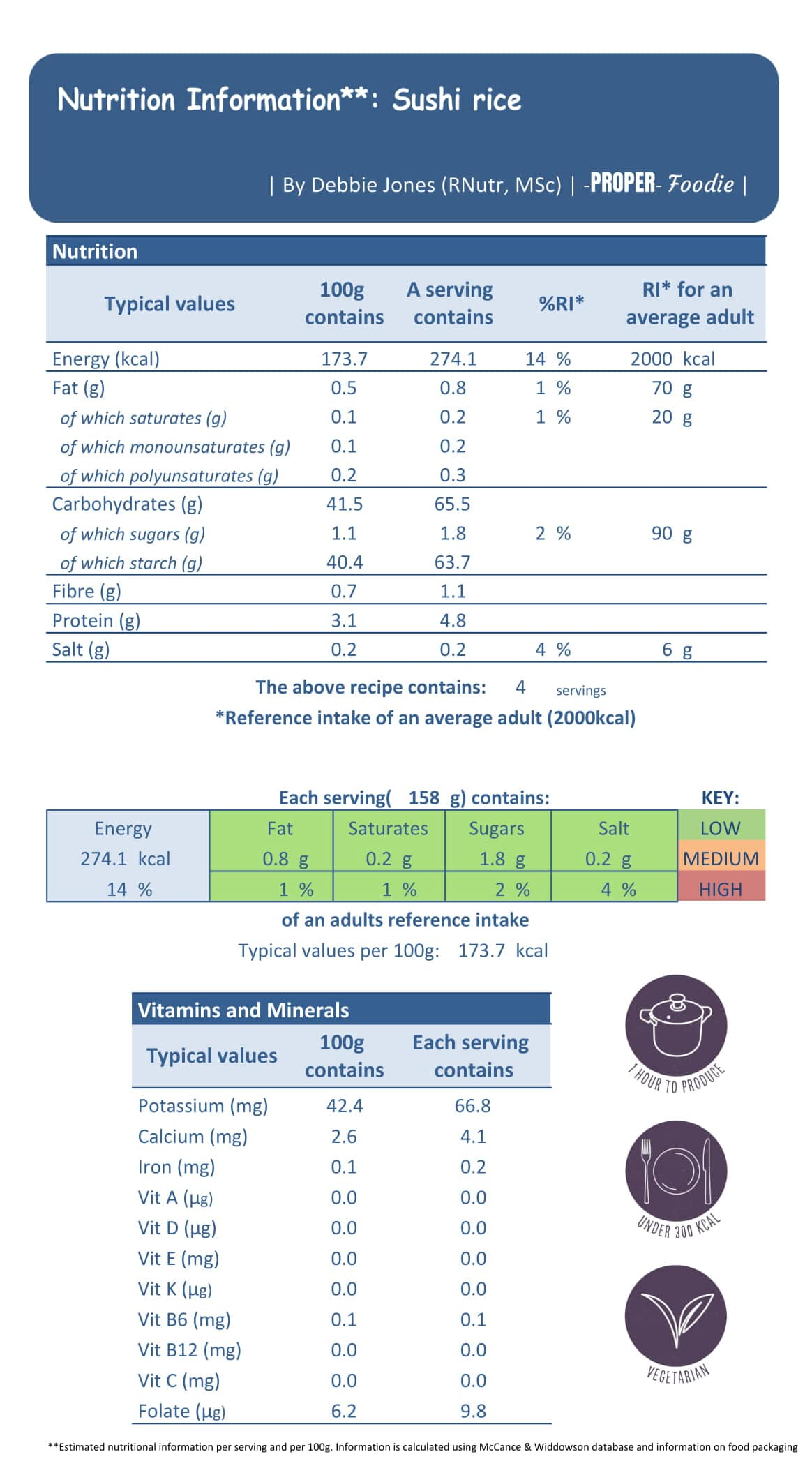 sushi rice - nutrition label