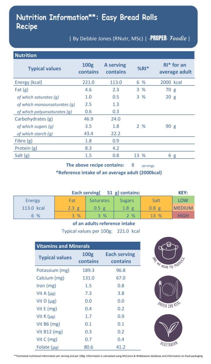 bread rolls nutritional info